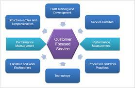 How Would You Describe Customer Service Describe Customer Service Strategy Assignment Point
