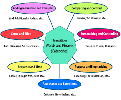 Transistion Words Transition Words List Part Of Speech
