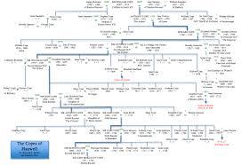 Cope Family Tree