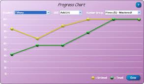 Math Facts Progress Chart Ubersmart Math Facts
