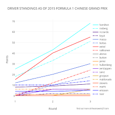 Formula 1 Chart Driver Standings As Of 2015 Formula 1 Chinese Grand Prix