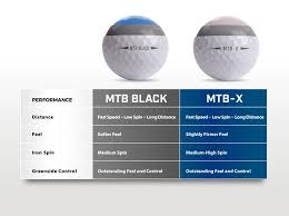 Golf Ball Driver Spin Rates Chart Mtb X Or Mtb Black Snell Golf