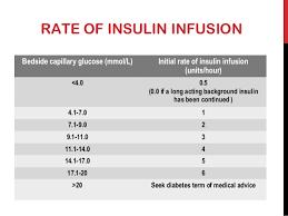 Sliding Scale Insulin Chart Dosage Ada Www