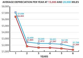 Car Depreciation Chart By Model How To Crunch The Numbers On Replacement Cycles