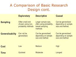 the business environment essay modeling