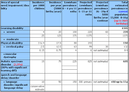 Physical Development Chart From Birth To 19 Years Child Development 0 To 19 Years Coursework Example