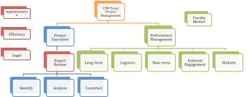 Project Management Plan Citizen Science Management