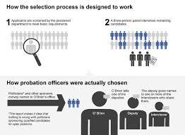 Rigged Probation Officer Job Interviews - Boston.com