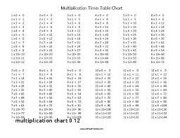 Multiplication Tables Through 12 Free Printable Blank Multiplication Table 1 12 Tables Worksheets 20