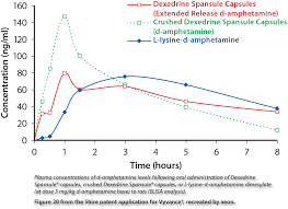 Vyvanse Peak Chart Dextroamphetamine Vs Lisdexamphetamine Page 7 Add