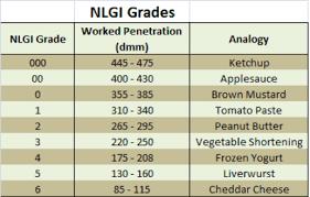 Grease Grades Chart Grease Basics Mototribology