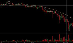 Crypto Price Charts Ethereum Coin Availability Crypto Mining Blog