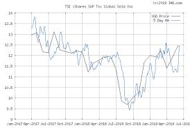 Tsx Futures Chart Ishares S P Tsx Global Gold Inc Tse Xgd Stock Chart