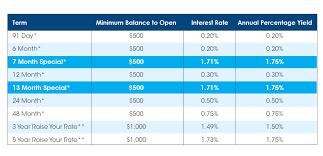 Ira Fees Comparison Chart Brattleboro Savings Loan Certificate Of Deposits Cds