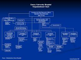 Emory Hospitals An Overview Ppt Video Online Download