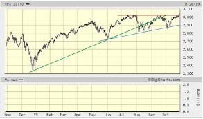 S P 500 Index Continues Trending To All Time Highs Eresearch