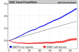 Nse Stock Charts With Buy And Sell Signals Rising And Falling Trends Statistics For The Indian Market