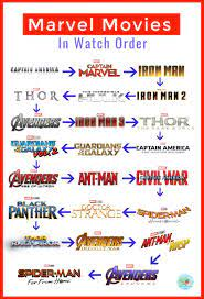 The Correct Marvel Movie Watch Order ⋆ Extraordinary Chaos | Marvel movies  in order, Marvel movies, Marvel