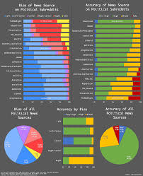 Analysis Of The Accuracy And Bias Of News Infographics