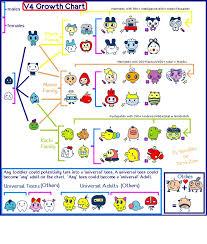 Tamagotchi V4 5 Growth Chart Tamagotchi V4 Growth Chart Tama Zone