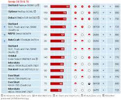 Car Battery Group Size Chart Vetrolen Best Exide Battery Repair