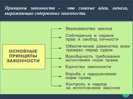 Законность и правопорядок в современной России презентация онлайн Принципы законности это главные идеи начала выражающие содержание законности