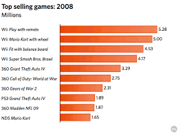 Top Selling Games In U S For 2008