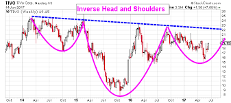 Tivo Stock Chart Explosive Potential Is Contained Within This Tivo Stock