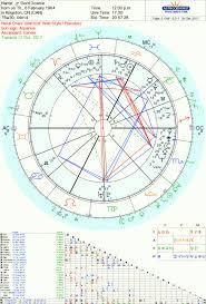 Predictions Tara Greene Tarot Reader Astrology Psychic