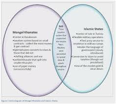 Judaism And Islam Venn Diagram Similarities Between Christianity And Judaism Venn Diagram Amazing