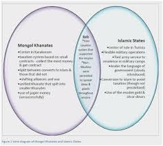 Judaism Christianity And Islam Triple Venn Diagram Similarities Between Christianity And Judaism Venn Diagram