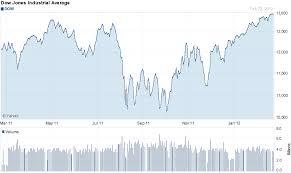 Dow Jones 2008 To 2012 Chart April 2008 Archives Torycapital Economics Stock Market