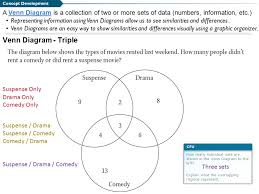 Triple Venn Diagram Problems What Are We Going To Do Cfu We Will Solve And Interpret 1 Problems