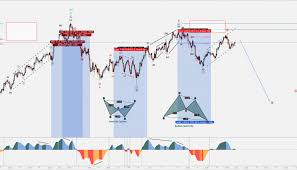 G20 Summit Fomc Opec Vs Charts Technical Analysis