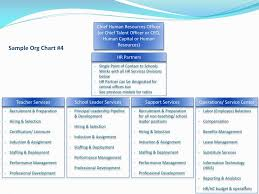 Ppt Sample Org Chart 1 Powerpoint Presentation Free