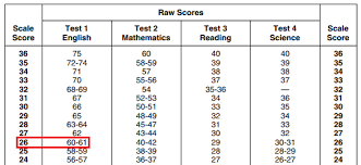 Act Score Chart Percentile Act Score Chart Raw Score Conversion To Scaled Score