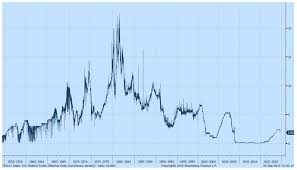 Us Federal Funds Rate Chart Life In A Low Interest Rate Environment Vodia Capital Medium