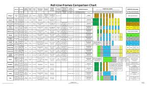 Roll Line Frame Comparison And Technical Charts Skates U S