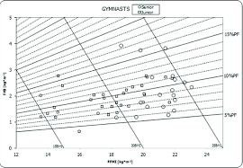 Gymnasts Body Composition Chart Bmi Body Mass Index Ffmi