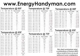 Ideal Indoor Humidity Chart Ideal Humidity In House Adoass Co