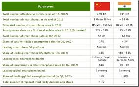Smartphone Comparison Chart India Smartphone Market Growth Comparison India Vs China