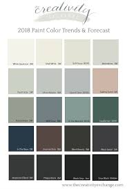 Paint Color Trends And Forecasts