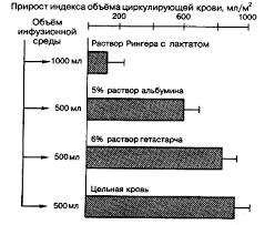 Использование растворов коллоидов и кристаллоидов при реанимации  Влияние внутривенной инфузии