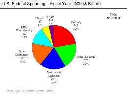 Federal Budget Pie Chart 2008 A Progressive Foundation For Americas Economic Future