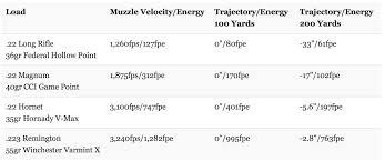 22 Long Rifle Velocity Chart 19 Unmistakable 22 250 Drop Chart