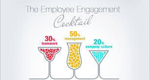 Employee Engagement Quotes How to Engage the Disengaged Employees A Novel Technique 10