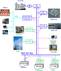 Distributed Buildings Energy Storage Charging Load