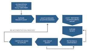 Nadcap Audit & Accreditation Process, Nadcap Job Audit