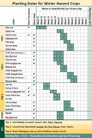 Planting Chart Zone 6 Winter Harvest Crops Planting Chart Calculator For A