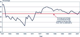 The Evolution Of Social Securitys Taxable Maximum
